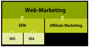 newAge Consulting SEO Agentur - Web Marketing Unterteilung